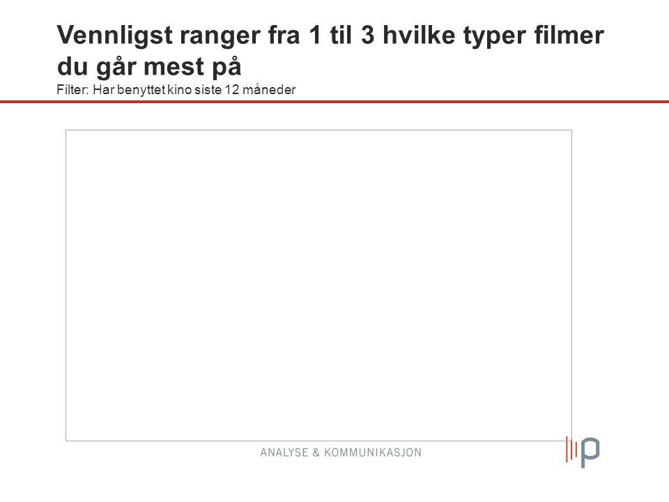 Vennligst ranger fra 1 til 3 hvilke typer filmer du går mest på Filter: Har benyttet kino siste 12 måneder