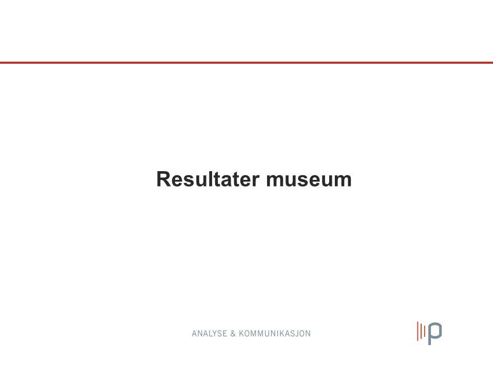 Resultater museum