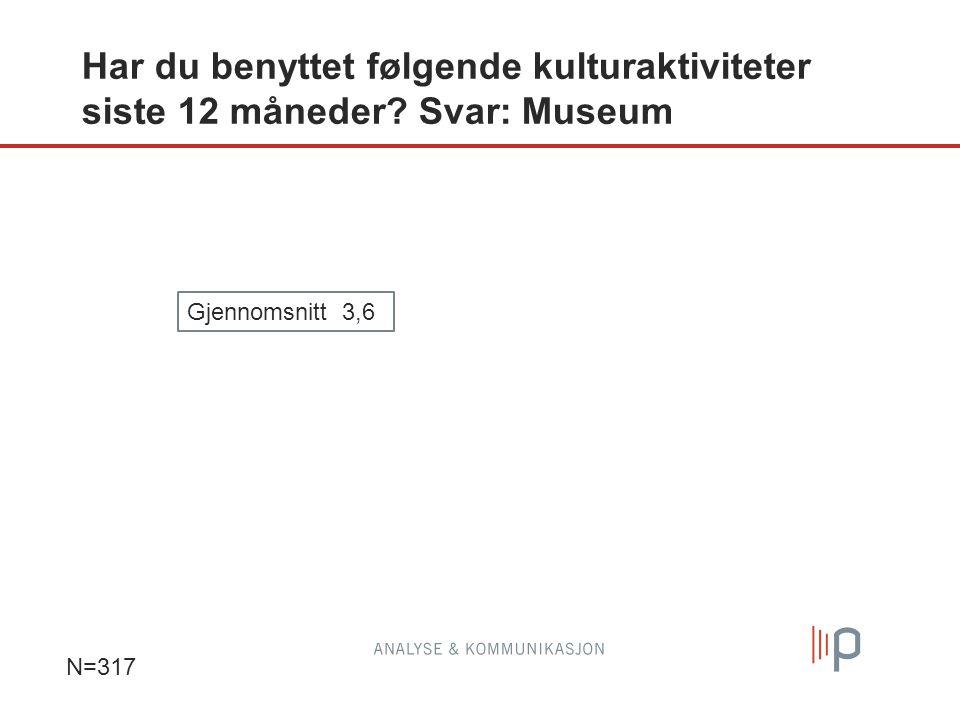 Har du benyttet følgende kulturaktiviteter siste 12 måneder Svar: Museum N=317 Gjennomsnitt 3,6
