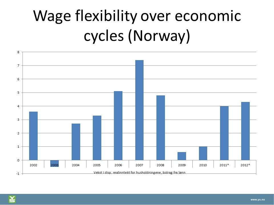 Wage flexibility over economic cycles (Norway)