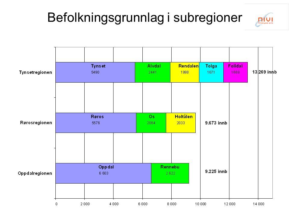 Befolkningsgrunnlag i subregioner