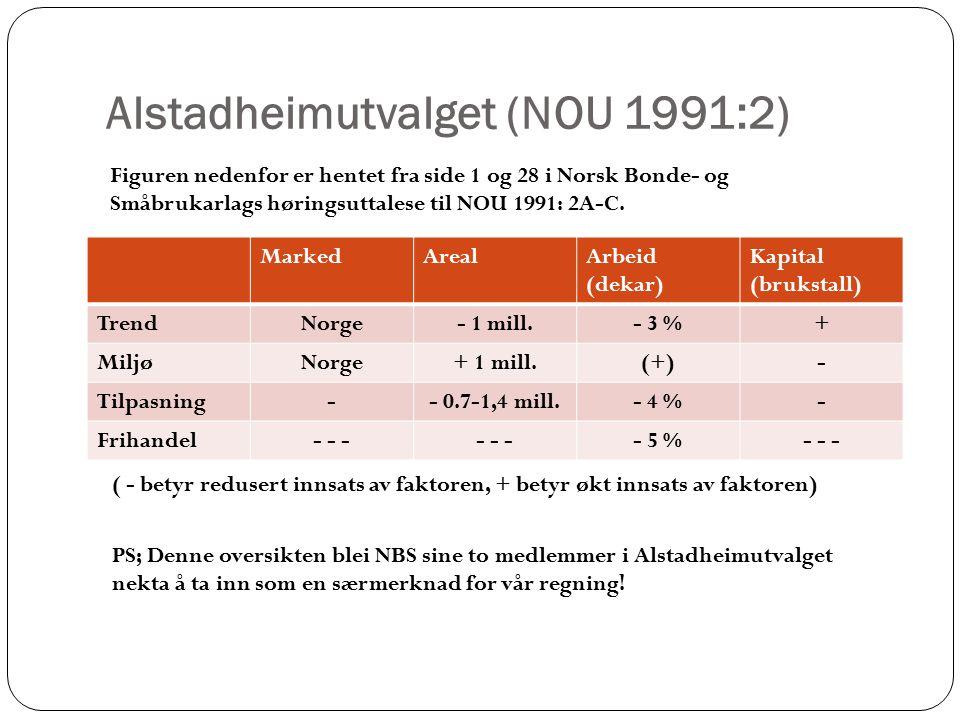 Alstadheimutvalget (NOU 1991:2) MarkedArealArbeid (dekar) Kapital (brukstall) TrendNorge- 1 mill.- 3 %+ MiljøNorge+ 1 mill.(+)- Tilpasning-- 0.7-1,4 mill.- 4 %- Frihandel- - - - 5 %- - - ( - betyr redusert innsats av faktoren, + betyr økt innsats av faktoren) PS; Denne oversikten blei NBS sine to medlemmer i Alstadheimutvalget nekta å ta inn som en særmerknad for vår regning.