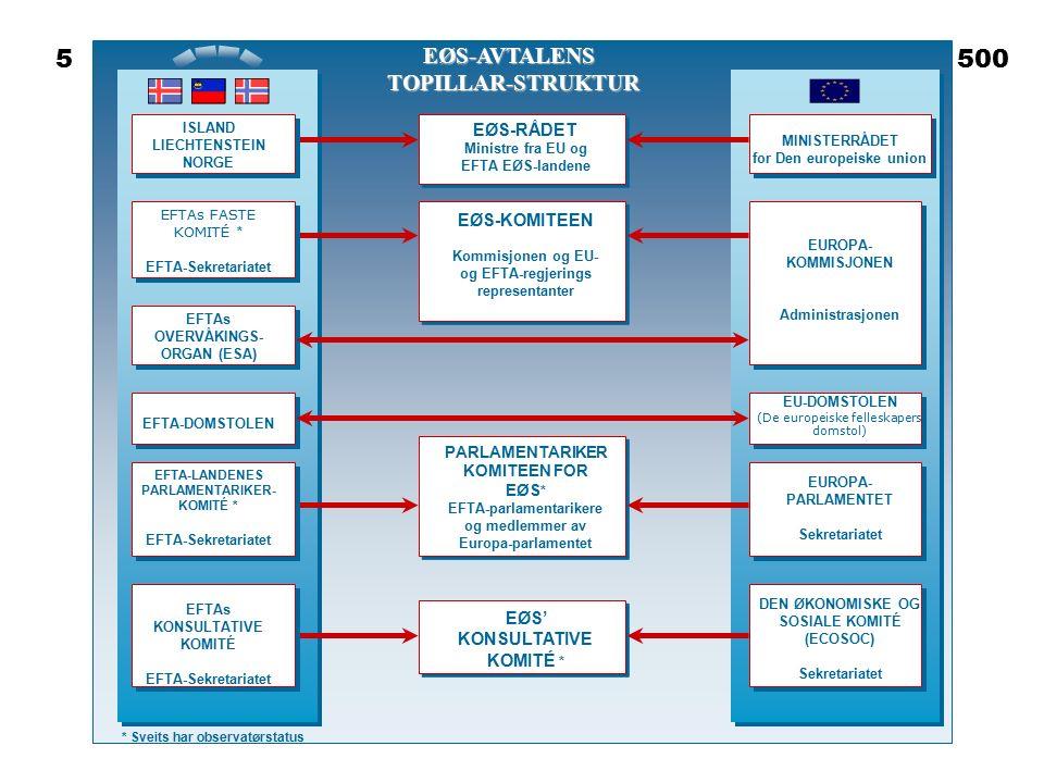 EØS-RÅDET Ministre fra EU og EFTA EØS-landene EØS-KOMITEEN Kommisjonen og EU- og EFTA-regjerings representanter PARLAMENTARIKER KOMITEEN FOR EØS * EFTA-parlamentarikere og medlemmer av Europa-parlamentet EØS' KONSULTATIVE KOMITÉ * MINISTERRÅDET for Den europeiske union EUROPA- KOMMISJONEN Administrasjonen EU-DOMSTOLEN (De europeiske felleskapers domstol) EUROPA- PARLAMENTET Sekretariatet DEN ØKONOMISKE OG SOSIALE KOMITÉ (ECOSOC) Sekretariatet EØS-AVTALENS TOPILLAR-STRUKTUR ISLAND LIECHTENSTEIN NORGE EFTAs FASTE KOMITÉ * EFTA-Sekretariatet EFTAs OVERVÅKINGS- ORGAN (ESA) EFTA-DOMSTOLEN EFTA-LANDENES PARLAMENTARIKER- KOMITÉ * EFTA-Sekretariatet EFTAs KONSULTATIVE KOMITÉ EFTA-Sekretariatet * Sveits har observatørstatus 5500