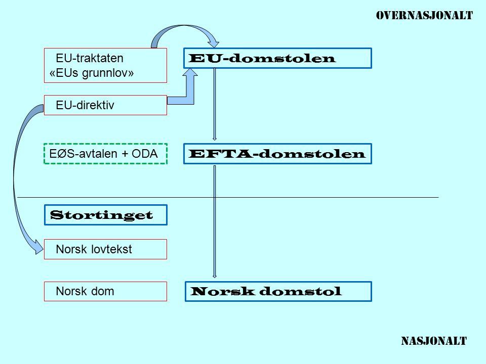 EU-traktaten «EUs grunnlov» EU-direktiv Norsk lovtekst Norsk dom Stortinget EFTA-domstolen Norsk domstol EU-domstolen EØS-avtalen + ODA Nasjonalt OVERNasjonalt
