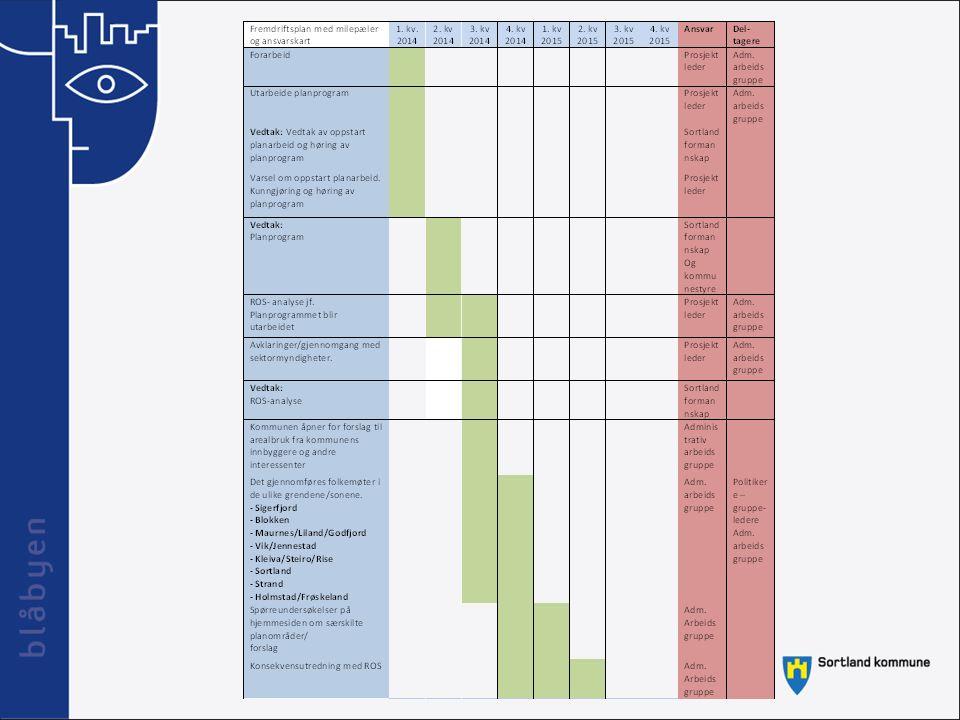Fremdriftsplan med milepæler og ansvarskart 1.kv 2014 2.