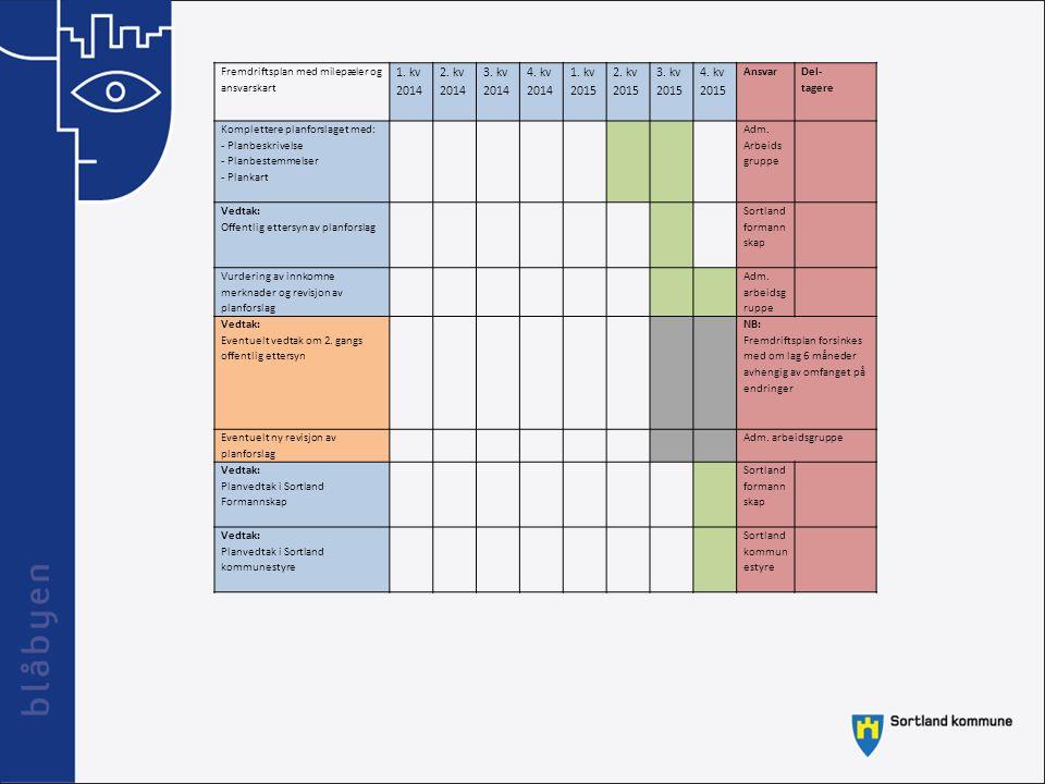 Fremdriftsplan med milepæler og ansvarskart 1. kv 2014 2. kv 2014 3. kv 2014 4. kv 2014 1. kv 2015 2. kv 2015 3. kv 2015 4. kv 2015 Ansvar Del- tagere