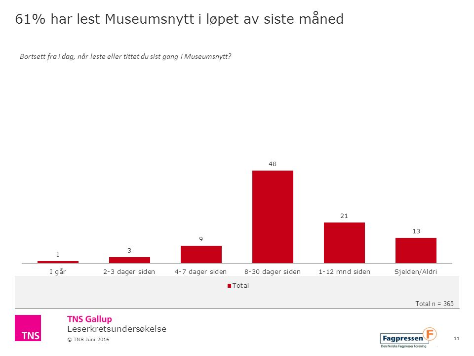 Leserkretsundersøkelse © TNS Juni 2016 61% har lest Museumsnytt i løpet av siste måned Bortsett fra i dag, når leste eller tittet du sist gang i Museu