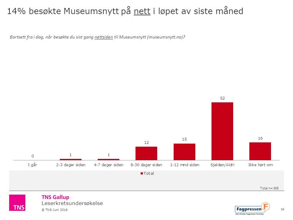 Leserkretsundersøkelse © TNS Juni 2016 14% besøkte Museumsnytt på nett i løpet av siste måned Bortsett fra i dag, når besøkte du sist gang nettsiden til Museumsnytt (museumsnytt.no).