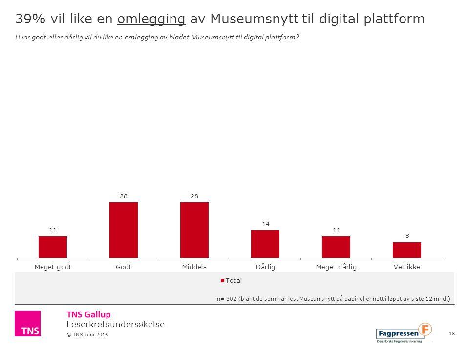 Leserkretsundersøkelse © TNS Juni 2016 39% vil like en omlegging av Museumsnytt til digital plattform Hvor godt eller dårlig vil du like en omlegging av bladet Museumsnytt til digital plattform.