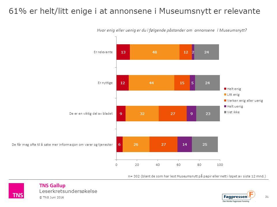 Leserkretsundersøkelse © TNS Juni 2016 61% er helt/litt enige i at annonsene i Museumsnytt er relevante Hvor enig eller uenig er du i følgende påstander om annonsene i Museumsnytt.