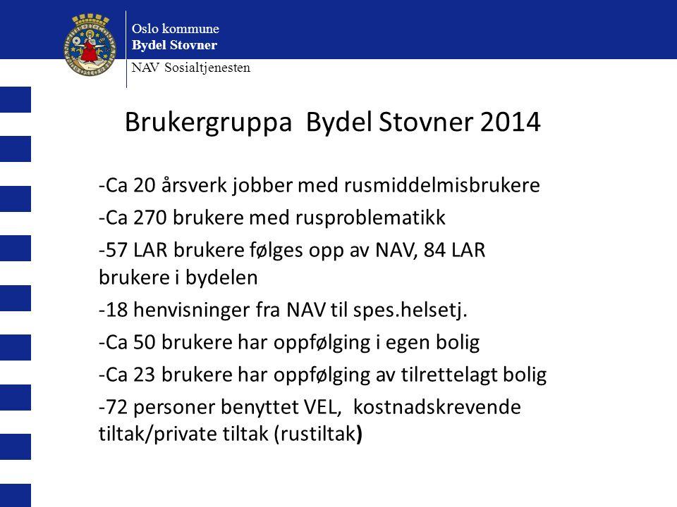 Oslo kommune Bydel Stovner NAV Sosialtjenesten -Ca 20 årsverk jobber med rusmiddelmisbrukere -Ca 270 brukere med rusproblematikk -57 LAR brukere følges opp av NAV, 84 LAR brukere i bydelen -18 henvisninger fra NAV til spes.helsetj.