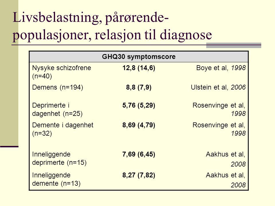 Livsbelastning pårørende- populasjoner, relasjon til pasient Ektefelle (n=15)Datter (n=9)p GDS 308,20 (6,81)12,78 (6,80)0,055 GHQ 306,33 (4,84)15,89 (7,79)0,004 IES Total score27,40 (12,91)31,00 (12,55)0,446 IES Intrusjon score15,53 (7,04)21,44 (6,91)0,073 IES Unnvikelse score11,87 (7,73)9,56 (7,78)0,519 100 mm VAS Kunnskap 46,67 (26,34)65,33 (18,62)0,084 Aakhus et al, Int J Ger Psychiatry 2008