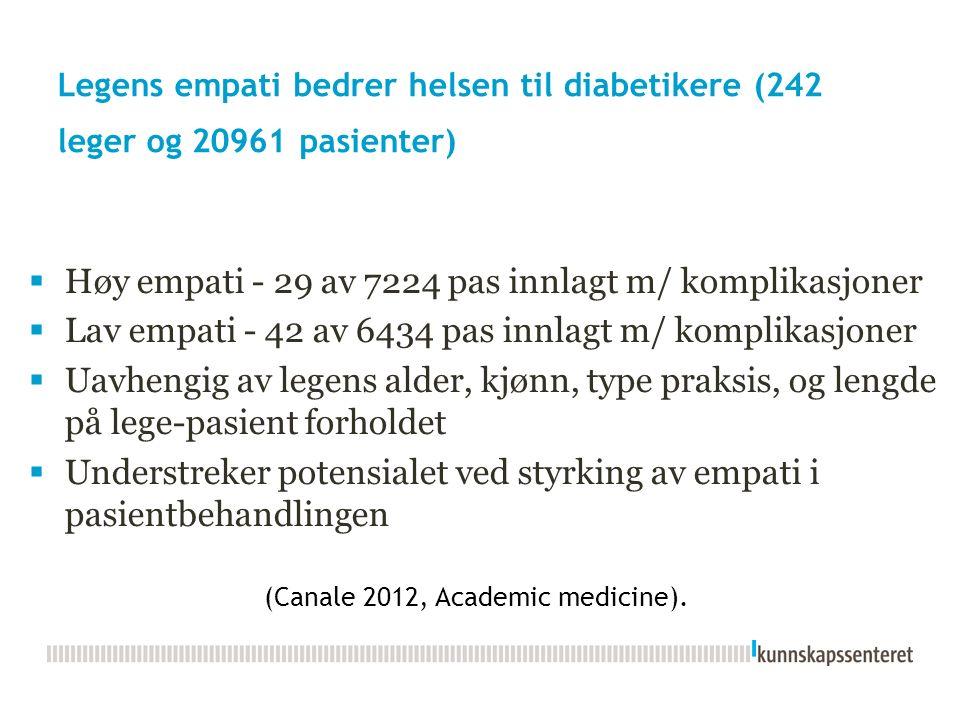 Legens empati bedrer helsen til diabetikere (242 leger og 20961 pasienter)  Høy empati - 29 av 7224 pas innlagt m/ komplikasjoner  Lav empati - 42 av 6434 pas innlagt m/ komplikasjoner  Uavhengig av legens alder, kjønn, type praksis, og lengde på lege-pasient forholdet  Understreker potensialet ved styrking av empati i pasientbehandlingen (Canale 2012, Academic medicine).