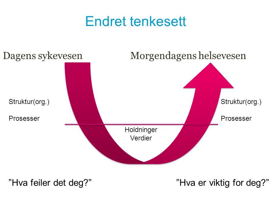 """Endret tenkesett Dagens sykevesen Morgendagens helsevesen Struktur(org.) Prosesser Struktur(org.) Prosesser Holdninger Verdier """"Hva feiler det deg?"""" """""""