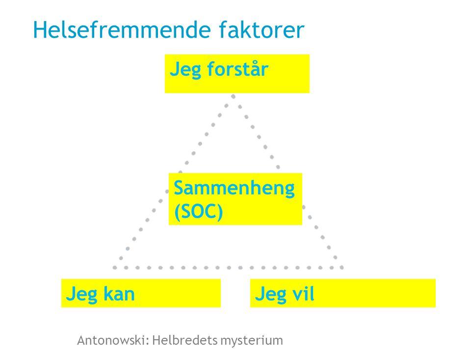 Antonowski: Helbredets mysterium Helsefremmende faktorer ForståelighetJeg forstår Jeg vilJeg kan Sammenheng (SOC)