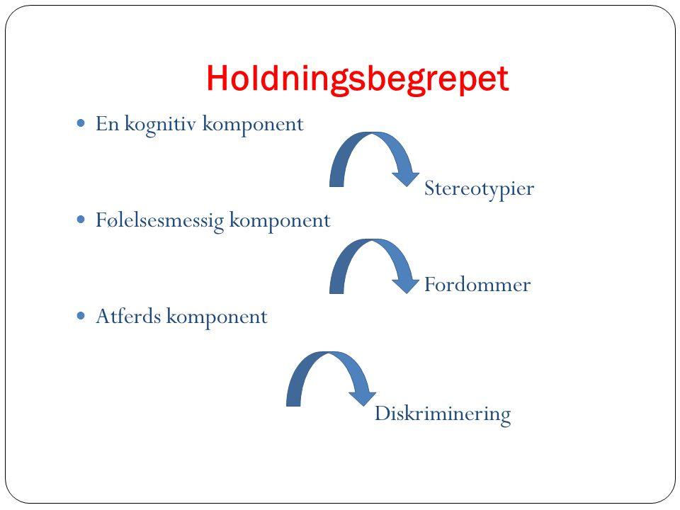 Holdningsbegrepet En kognitiv komponent Stereotypier Følelsesmessig komponent Fordommer Atferds komponent Diskriminering