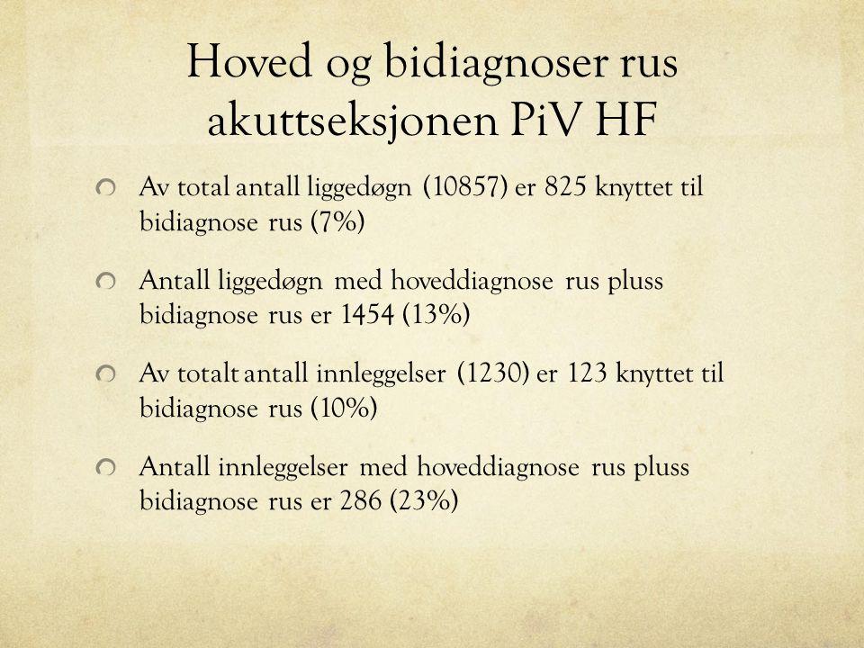 Hoved og bidiagnoser rus akuttseksjonen PiV HF Av total antall liggedøgn (10857) er 825 knyttet til bidiagnose rus (7%) Antall liggedøgn med hoveddiagnose rus pluss bidiagnose rus er 1454 (13%) Av totalt antall innleggelser (1230) er 123 knyttet til bidiagnose rus (10%) Antall innleggelser med hoveddiagnose rus pluss bidiagnose rus er 286 (23%)