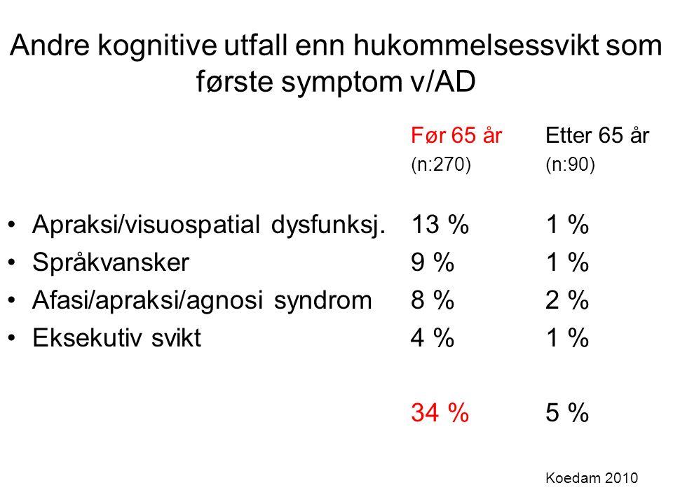 Andre kognitive utfall enn hukommelsessvikt som første symptom v/AD Før 65 årEtter 65 år (n:270)(n:90) Apraksi/visuospatial dysfunksj.13 %1 % Språkvansker9 %1 % Afasi/apraksi/agnosi syndrom8 %2 % Eksekutiv svikt4 %1 % 34 %5 % Koedam 2010