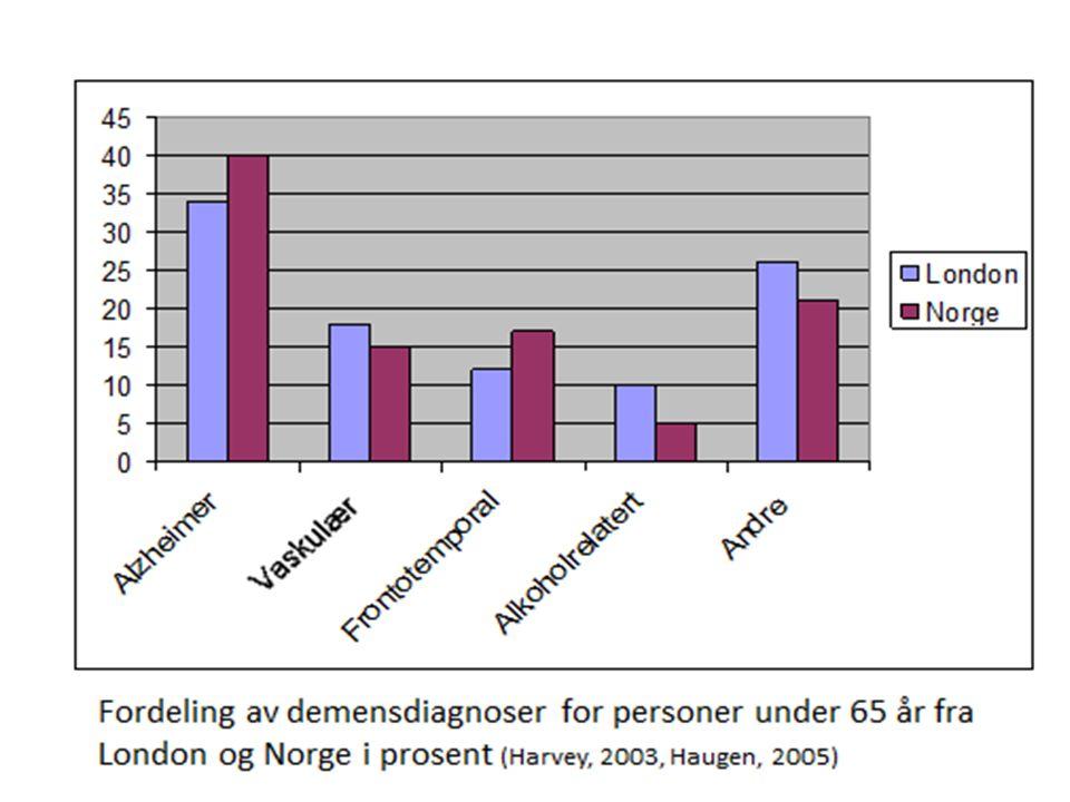 Antall unge med demens i gjennomsnitts norsk kommune (12.000 innb.) Totalt med demens8 Alzheimer demens3 Vaskulær demens2 Frontotemporal demens2 Alkoholrelatert demens0 Andre demenssykdommer2 En ny som diagnostiseres pr år ??
