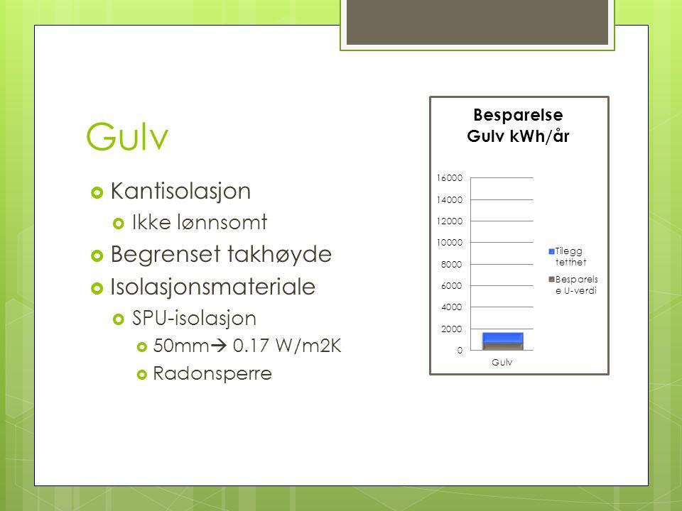 Gulv  Kantisolasjon  Ikke lønnsomt  Begrenset takhøyde  Isolasjonsmateriale  SPU-isolasjon  50mm  0.17 W/m2K  Radonsperre