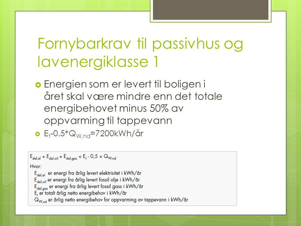 Fornybarkrav til passivhus og lavenergiklasse 1  Energien som er levert til boligen i året skal være mindre enn det totale energibehovet minus 50% av oppvarming til tappevann  E t -0.5*Q W,nd =7200kWh/år