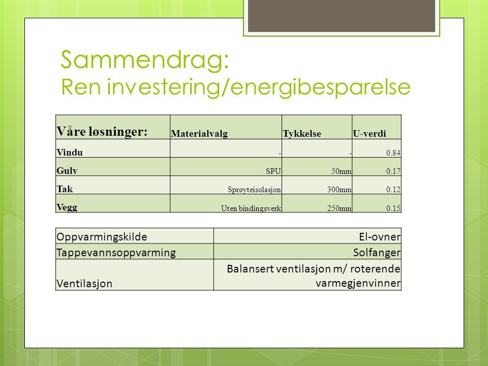 Sammendrag: Ren investering/energibesparelse Våre løsninger: MaterialvalgTykkelseU-verdi Vindu --0.84 Gulv SPU50mm0.17 Tak Sprøyteisolasjon300mm0.12 Vegg Uten bindingsverk250mm0.15 OppvarmingskildeEl-ovner TappevannsoppvarmingSolfanger Ventilasjon Balansert ventilasjon m/ roterende varmegjenvinner
