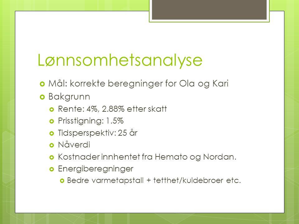 Lønnsomhetsanalyse  Mål: korrekte beregninger for Ola og Kari  Bakgrunn  Rente: 4%, 2.88% etter skatt  Prisstigning: 1.5%  Tidsperspektiv: 25 år  Nåverdi  Kostnader innhentet fra Hemato og Nordan.