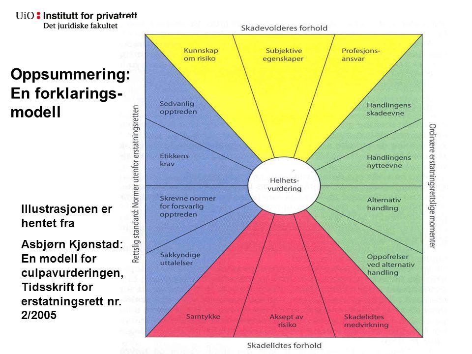 Oppsummering: En forklarings- modell Illustrasjonen er hentet fra Asbjørn Kjønstad: En modell for culpavurderingen, Tidsskrift for erstatningsrett nr.