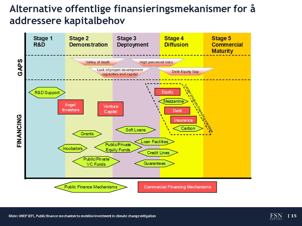 | 15 Alternative offentlige finansieringsmekanismer for å addressere kapitalbehov Kilde: UNEP SEFI, Public finance mechanism to mobilise investment in
