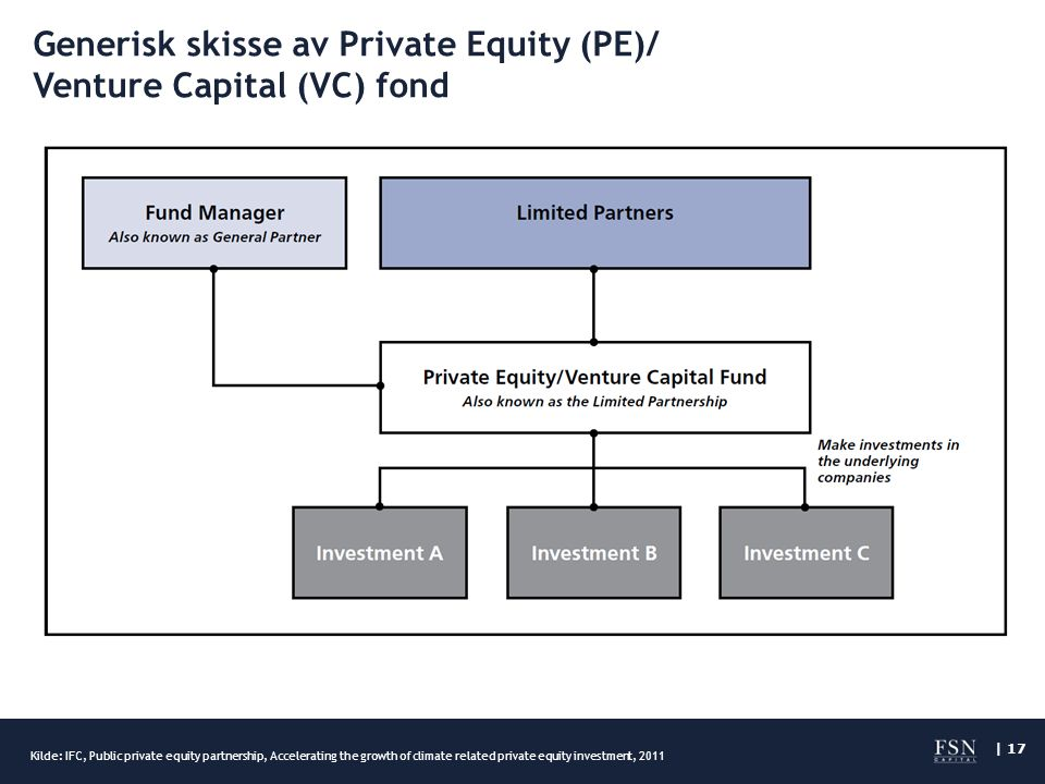 | 17 Generisk skisse av Private Equity (PE)/ Venture Capital (VC) fond Kilde: IFC, Public private equity partnership, Accelerating the growth of clima