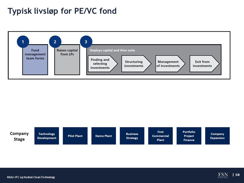 | 18 Typisk livsløp for PE/VC fond Kilde: IFC og Hudson Clean Technology