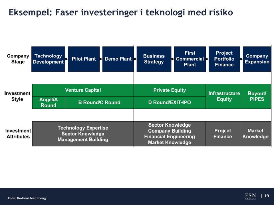 | 19 Eksempel: Faser investeringer i teknologi med risiko Kilde: Hudson Clean Energy
