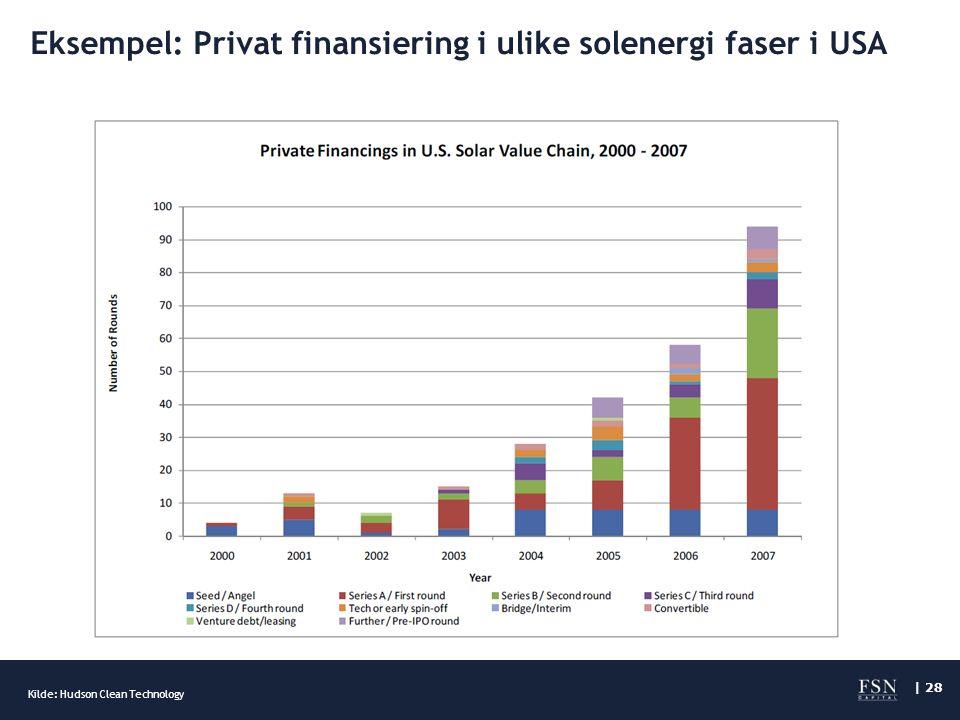 | 28 Eksempel: Privat finansiering i ulike solenergi faser i USA Kilde: Hudson Clean Technology