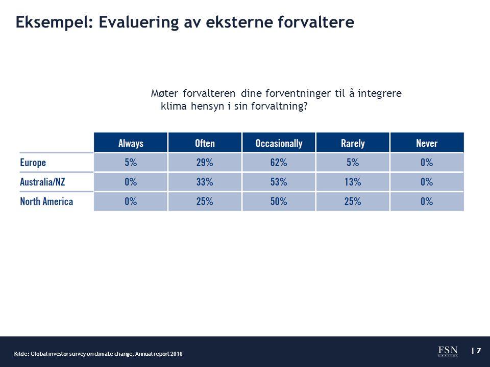 | 7 Eksempel: Evaluering av eksterne forvaltere Kilde: Global investor survey on climate change, Annual report 2010 Møter forvalteren dine forventninger til å integrere klima hensyn i sin forvaltning
