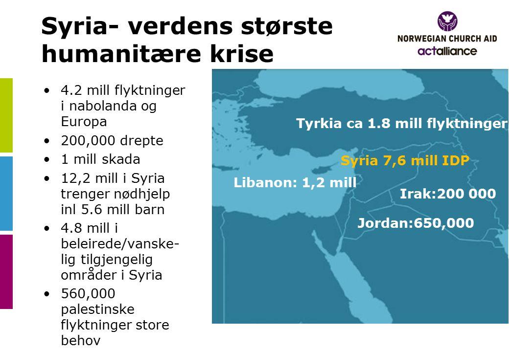 Syria- verdens største humanitære krise 4.2 mill flyktninger i nabolanda og Europa 200,000 drepte 1 mill skada 12,2 mill i Syria trenger nødhjelp inl 5.6 mill barn 4.8 mill i beleirede/vanske- lig tilgjengelig områder i Syria 560,000 palestinske flyktninger store behov Tyrkia ca 1.8 mill flyktninger Libanon: 1,2 mill Jordan:650,000 Irak:200 000 Syria 7,6 mill IDP