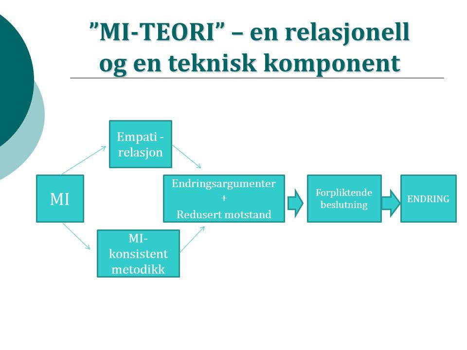 MI-TEORI – en relasjonell og en teknisk komponent MI Empati - relasjon MI- konsistent metodikk Endringsargumenter + Redusert motstand Forpliktende beslutning ENDRING
