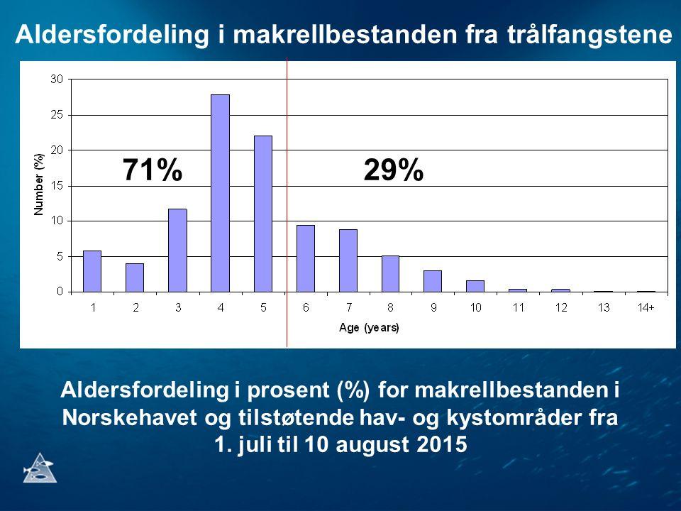 Aldersfordeling i prosent (%) for makrellbestanden i Norskehavet og tilstøtende hav- og kystområder fra 1. juli til 10 august 2015 71%29% Aldersfordel