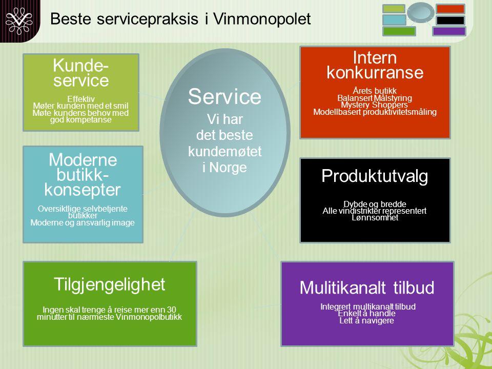 Tema Strategi Hvordan skape god service Resultater