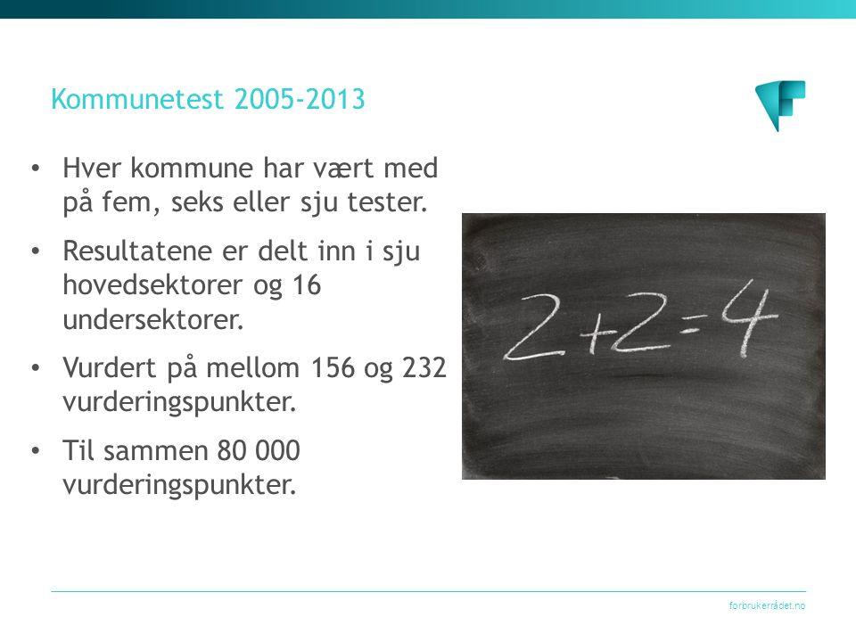 forbrukerrådet.no Kommunetest 2005-2013 Hver kommune har vært med på fem, seks eller sju tester.