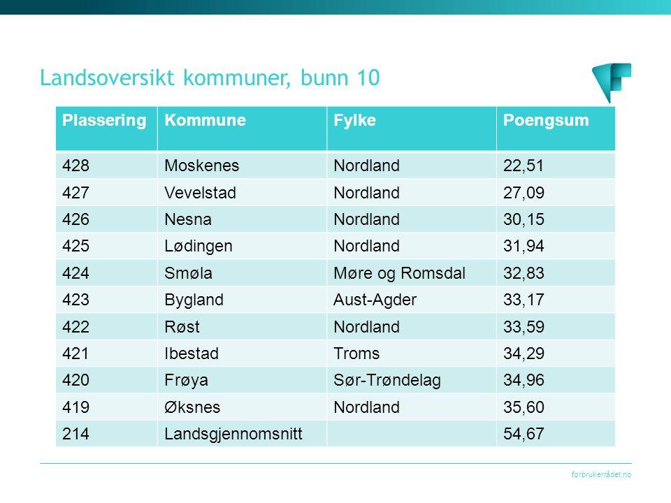 forbrukerrådet.no Landsoversikt kommuner, bunn 10 PlasseringKommuneFylkePoengsum 428MoskenesNordland22,51 427VevelstadNordland27,09 426NesnaNordland30,15 425LødingenNordland31,94 424SmølaMøre og Romsdal32,83 423ByglandAust-Agder33,17 422RøstNordland33,59 421IbestadTroms34,29 420FrøyaSør-Trøndelag34,96 419ØksnesNordland35,60 214Landsgjennomsnitt54,67