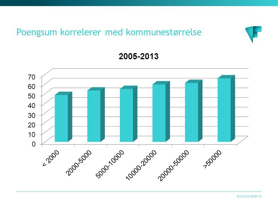 forbrukerrådet.no Poengsum korrelerer med kommunestørrelse
