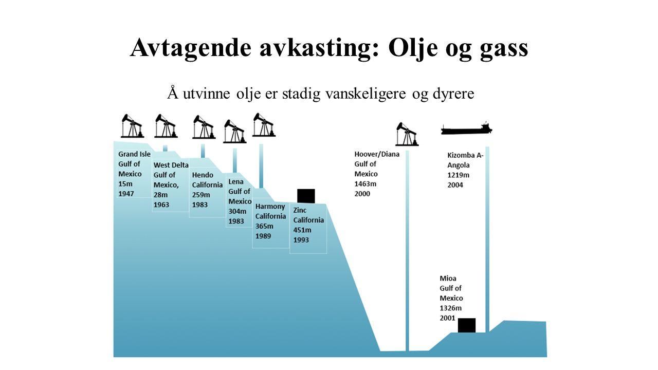 Avtagende avkasting: Olje og gass Å utvinne olje er stadig vanskeligere og dyrere