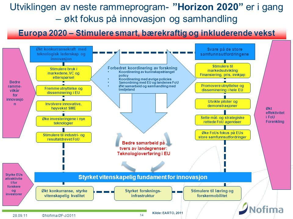 Utviklingen av neste rammeprogram- Horizon 2020 er i gang – økt fokus på innovasjon og samhandling 14 Europa 2020 – Stimulere smart, bærekraftig og inkluderende vekst Styrket vitenskapelig fundament for innovasjon Svare på de store samfunnsutfordringene Økt konkurransekraft med teknologisk lederskap og innovasjon Styrke EUs attraktivite t for forskere og investorer Bedre ramme- vilkår for innovasjo n Økt effektivitet i FoU Forenkling Økt konkurranse, styrke vitenskapelig kvalitet Styrket forsknings- infrastruktur Stimulere til læring og forskermobilitet Stimulere bruk i markedene, VC og etterspørsel Fremme utnyttelse og disseminering i EU Øke investeringene i nye teknologier Stimulere til industri- og resultatdrevet FoU Involvere innovative, høyvekst SME Stimulere til markedsutvikling Finansiering, pris, innkjøp Promovere utnyttelse og disseminering i hele EU Utvikle piloter og demonstrasjoner Sette mål- og strategiske rettede FoU agendaer Øke FoUs fokus på EUs store samfunnsutfordringer Kilde: EARTO, 2011 Bedre samarbeid på tvers av landegrenser: Teknologioverføring i EU Forbedret koordinering av forskning Koordinering av kunnskapstriangel policy Koordinering med øvrige policies Samordning med EU og landenes FoU Økt samarbeid og samhandling med tredjeland ©Nofima/ØF-J/201128.09.11