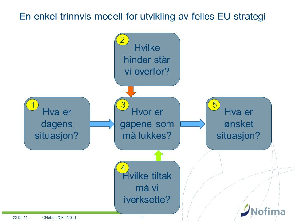 En enkel trinnvis modell for utvikling av felles EU strategi 28.09.11©Nofima/ØF-J/2011 18 Hva er dagens situasjon.