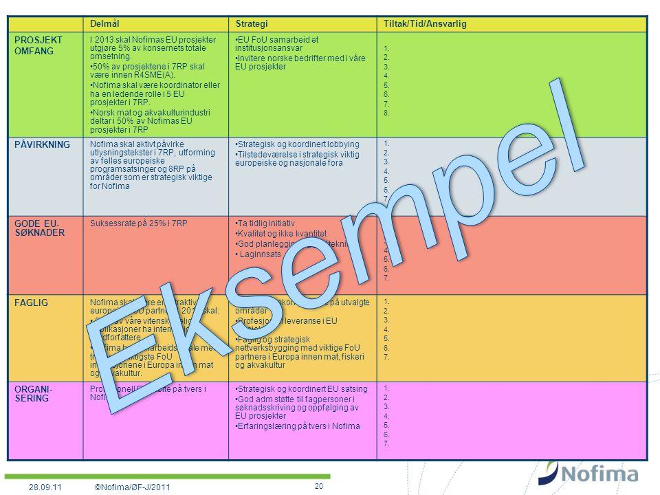 20 DelmålStrategiTiltak/Tid/Ansvarlig PROSJEKT OMFANG I 2013 skal Nofimas EU prosjekter utgjøre 5% av konsernets totale omsetning.