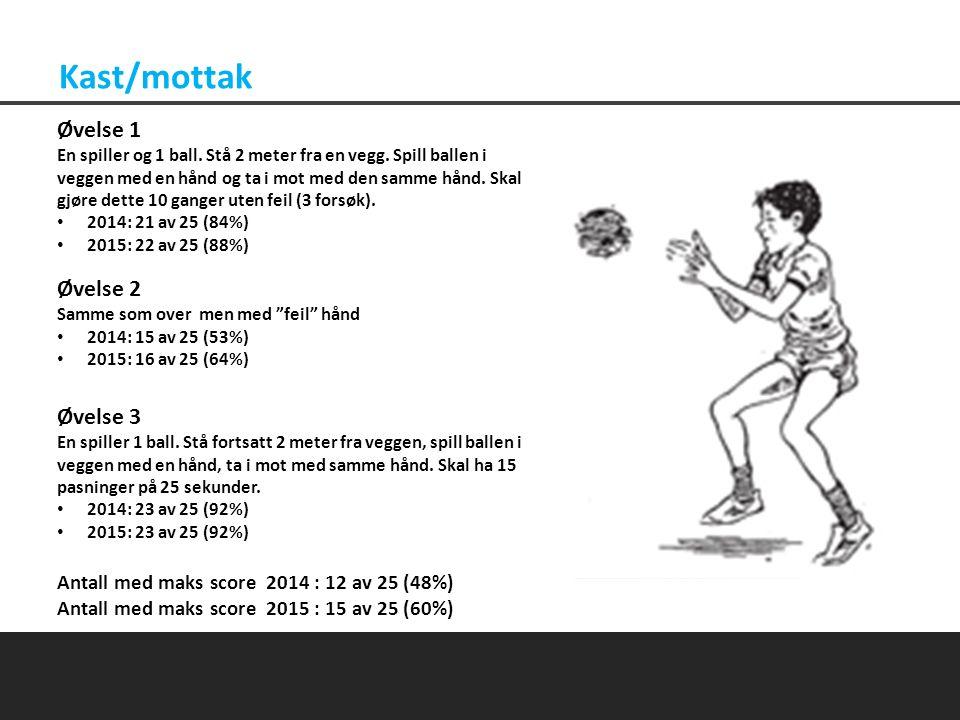 Kast/mottak Øvelse 1 En spiller og 1 ball. Stå 2 meter fra en vegg.