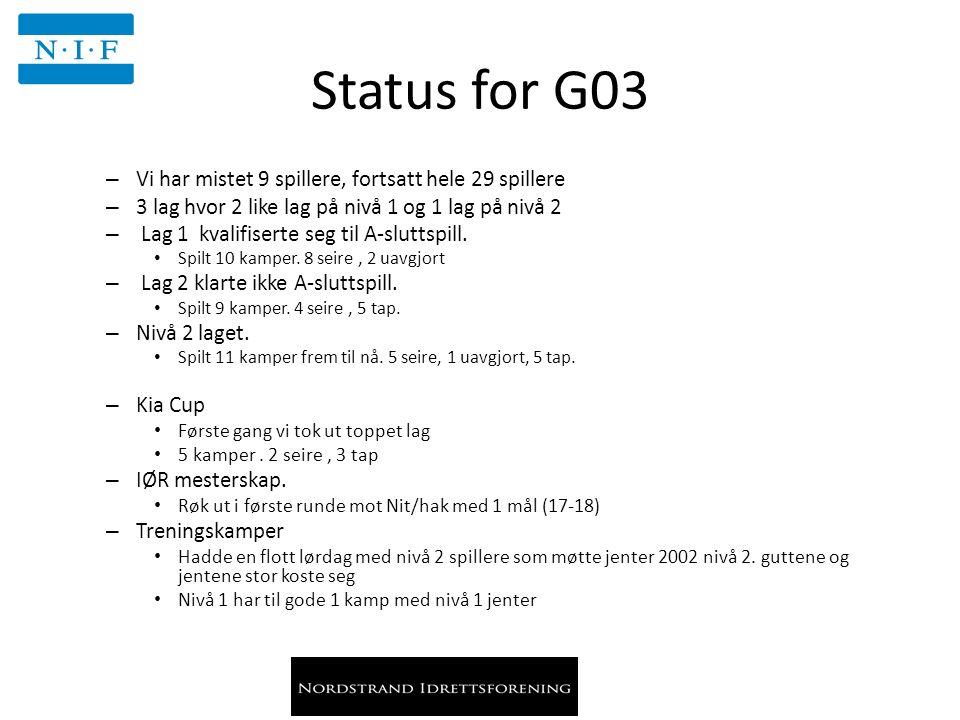 Status for G03 – Vi har mistet 9 spillere, fortsatt hele 29 spillere – 3 lag hvor 2 like lag på nivå 1 og 1 lag på nivå 2 – Lag 1 kvalifiserte seg til A-sluttspill.