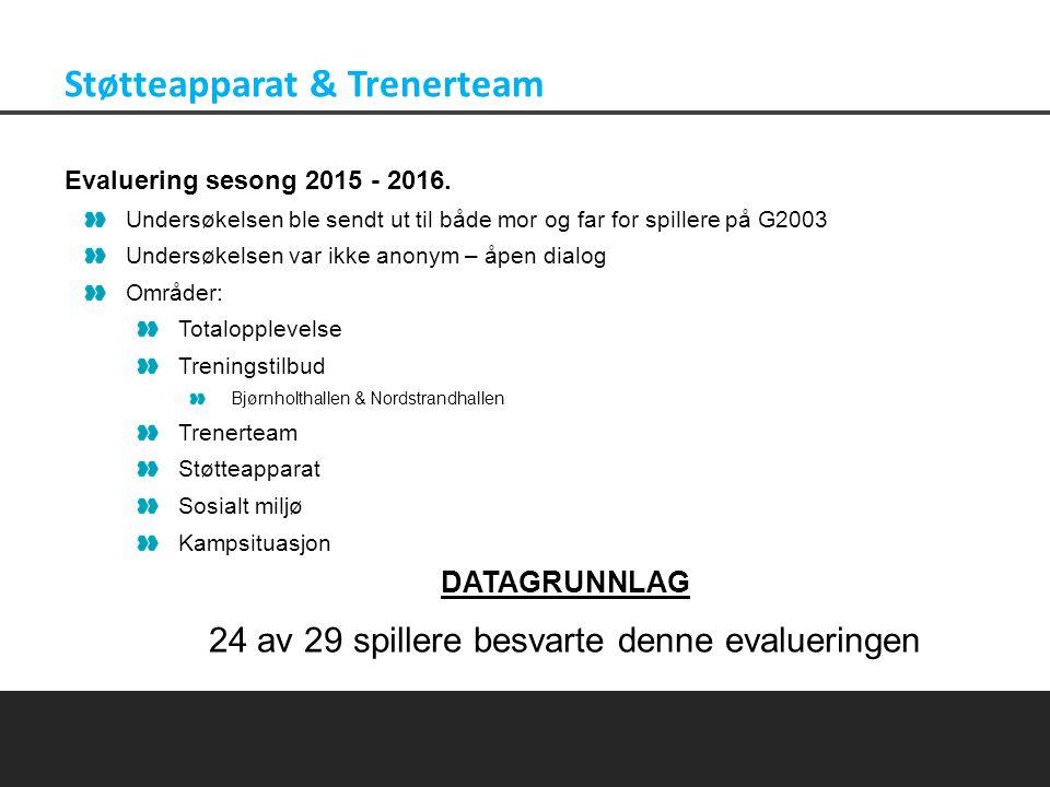 2015 2014 TOTAL OPPLEVELSE 56% 44% 0% 0% 0% 0% (Snitt: 5,56 / Snitt: 5,47) Støtteapparat & Trenerteam Treningstilbud Bjørnholthallen 52% 48% 0% 0% 0% 0% (Snitt: 5,52 / Snitt: 5,38) Treningstilbud Nordstrandhallen 64% 36% 0% 0% 0% 0% (Snitt: 5,68 / Snitt: 5,41) Trenerteam 60% 32% 8% 0% 0% 0% (Snitt: 5,52 / Snitt: 5,53) Støtteapparat 72% 28% 0% 0% 0% 0% (Snitt: 5,72 / Snitt: 5,69) Sosialt miljø 60% 24% 12% 4% 0% 0% (Snitt: 5,40 / Snitt: 5,44) Kampsituasjon 56% 32% 8% 4% 0% 0% (Snitt: 5,40 / Snitt: 5,34)