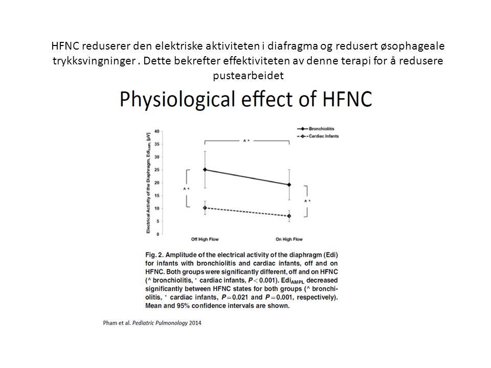 HFNC reduserer den elektriske aktiviteten i diafragma og redusert øsophageale trykksvingninger.