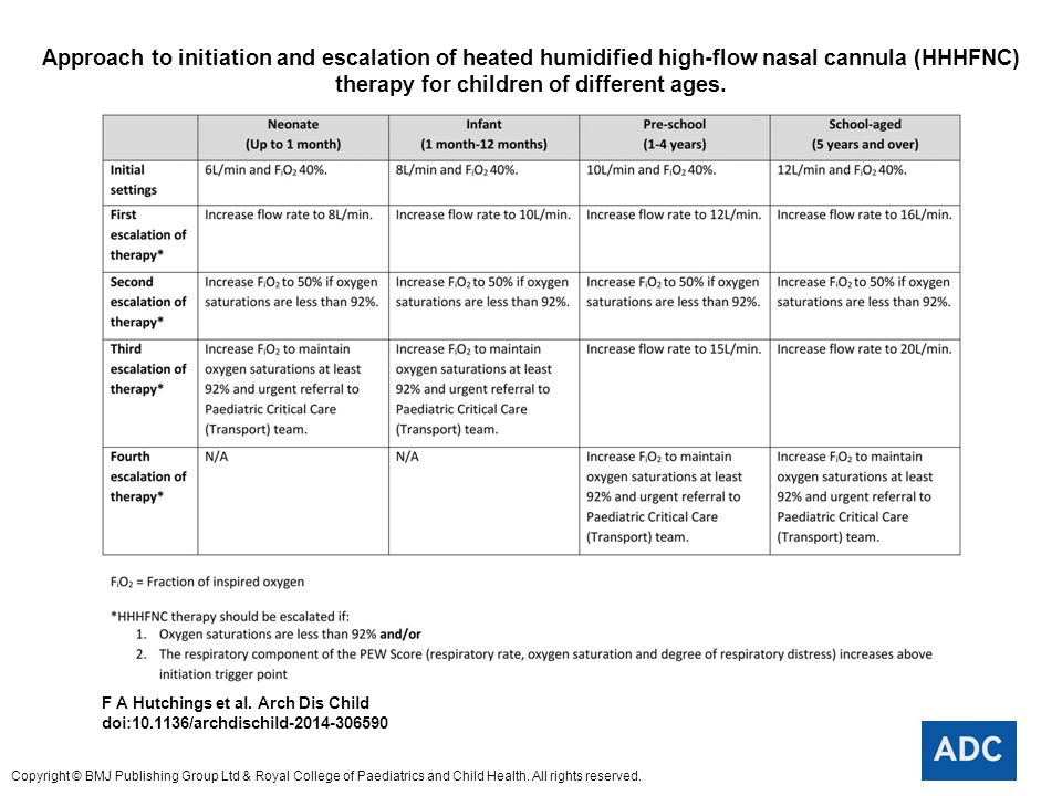 Approach to initiation and escalation of heated humidified high-flow nasal cannula (HHHFNC) therapy for children of different ages.